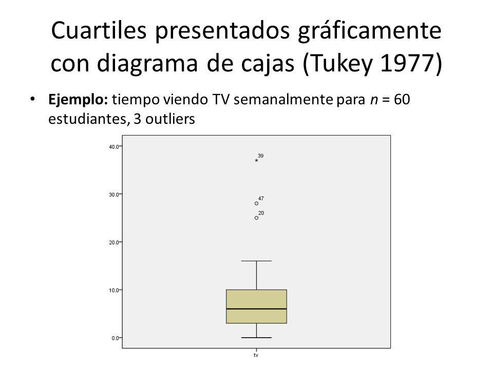 Cuartiles presentados gráficamente con diagrama de cajas (Tukey 1977) Ejemplo: tiempo viendo TV semanalmente para n = 60 estudiantes, 3 outliers