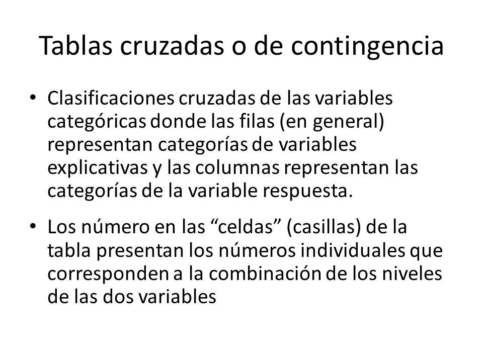 Tablas cruzadas o de contingencia Clasificaciones cruzadas de las variables categóricas donde las filas (en general) representan categorías de variables explicativas y las columnas representan las categorías de la variable respuesta.