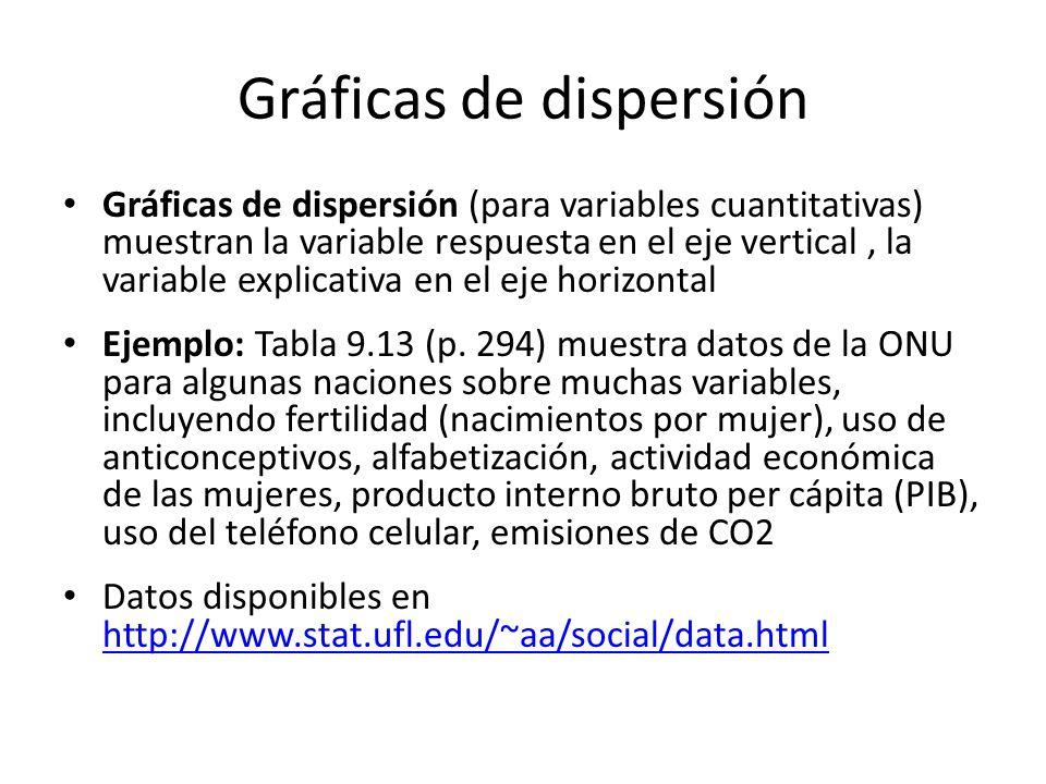 Gráficas de dispersión Gráficas de dispersión (para variables cuantitativas) muestran la variable respuesta en el eje vertical, la variable explicativa en el eje horizontal Ejemplo: Tabla 9.13 (p.