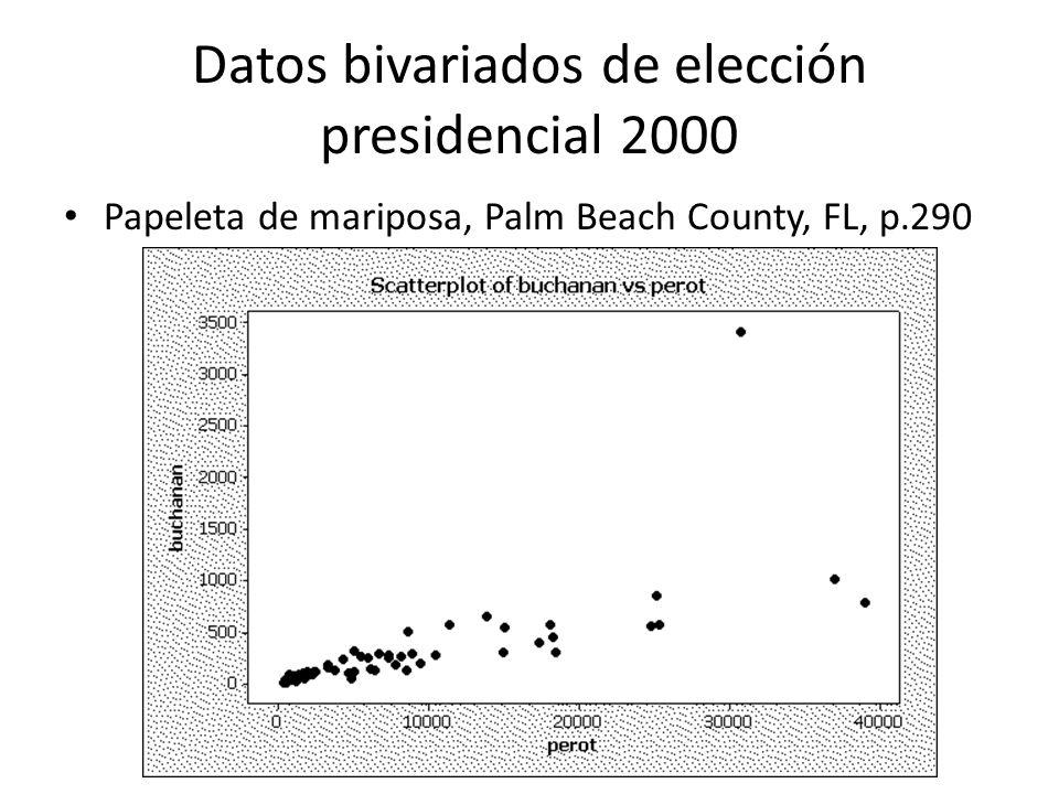 Datos bivariados de elección presidencial 2000 Papeleta de mariposa, Palm Beach County, FL, p.290