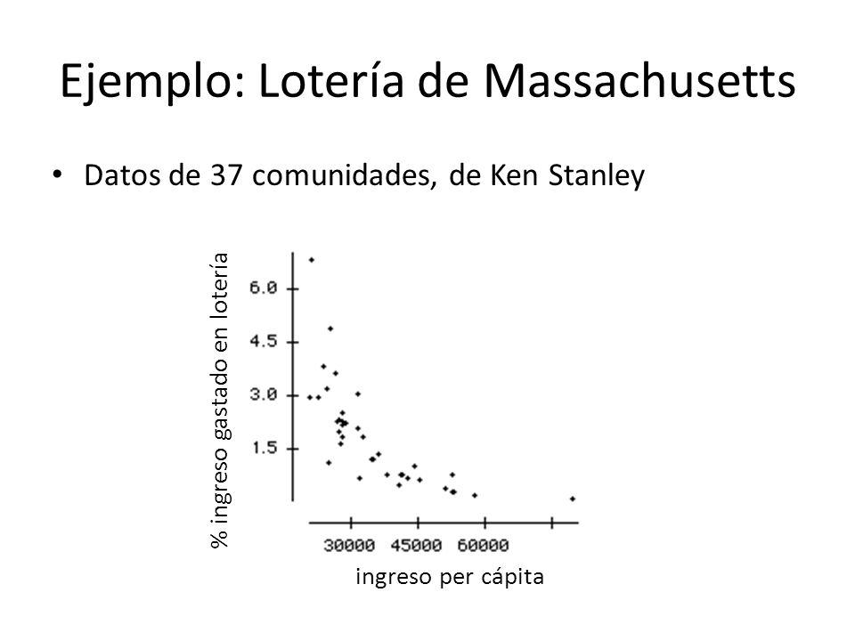 Ejemplo: Lotería de Massachusetts Datos de 37 comunidades, de Ken Stanley % ingreso gastado en lotería ingreso per cápita