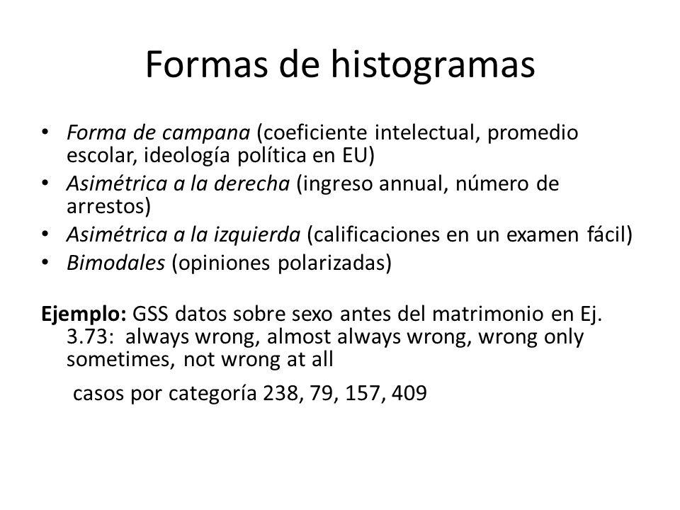 Formas de histogramas Forma de campana (coeficiente intelectual, promedio escolar, ideología política en EU) Asimétrica a la derecha (ingreso annual, número de arrestos) Asimétrica a la izquierda (calificaciones en un examen fácil) Bimodales (opiniones polarizadas) Ejemplo: GSS datos sobre sexo antes del matrimonio en Ej.