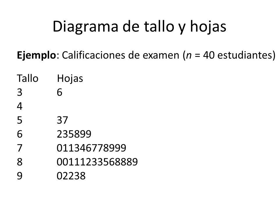 Diagrama de tallo y hojas Ejemplo: Calificaciones de examen (n = 40 estudiantes) Tallo Hojas 3 6 4 5 37 6 235899 7 011346778999 8 00111233568889 9 02238