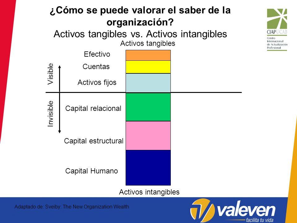 Adaptado de: Sveiby: The New Organization Wealth Invisible Capital relacional Capital estructural Capital Humano Activos intangibles Visible Efectivo