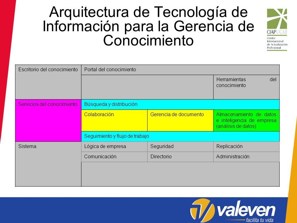 Arquitectura de Tecnología de Información para la Gerencia de Conocimiento Escritorio del conocimientoPortal del conocimiento Herramientas del conocim