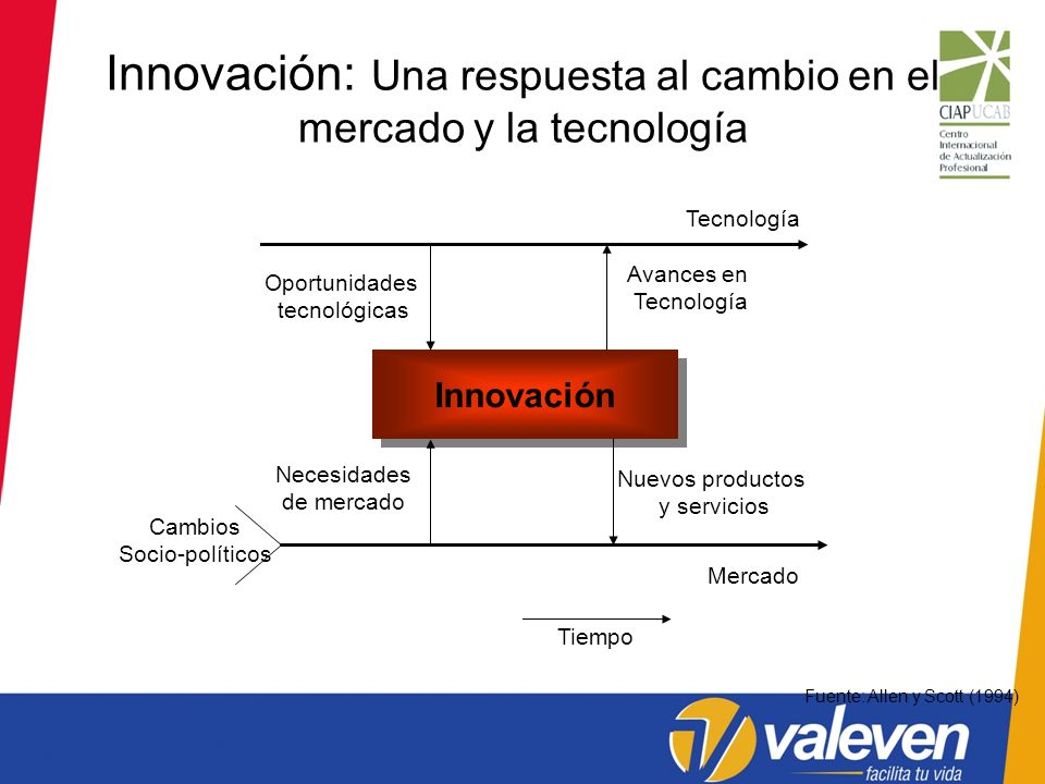 Innovación: Una respuesta al cambio en el mercado y la tecnología Innovación Nuevos productos y servicios Avances en Tecnología Necesidades de mercado