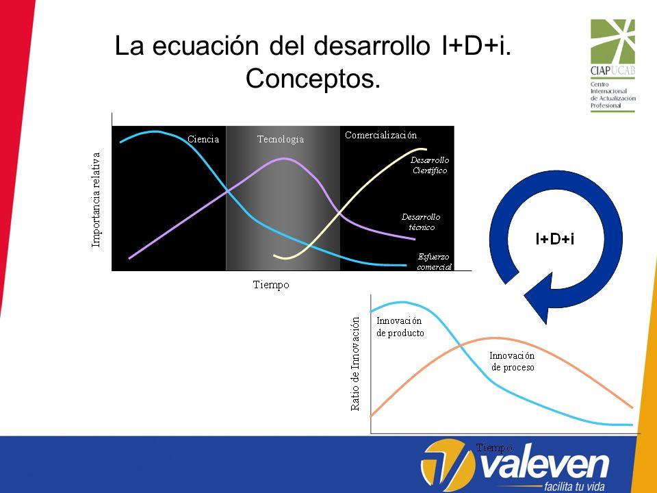 La ecuación del desarrollo I+D+i. Conceptos.