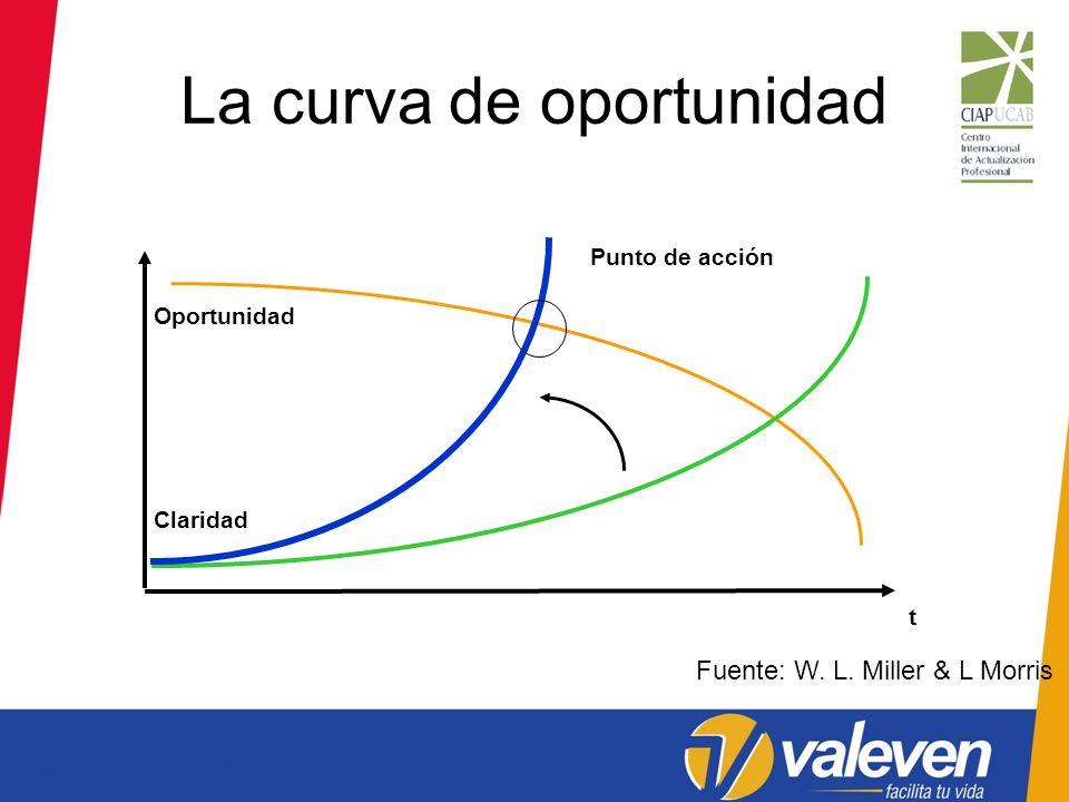 La curva de oportunidad Punto de acción Fuente: W. L. Miller & L Morris t Oportunidad Claridad