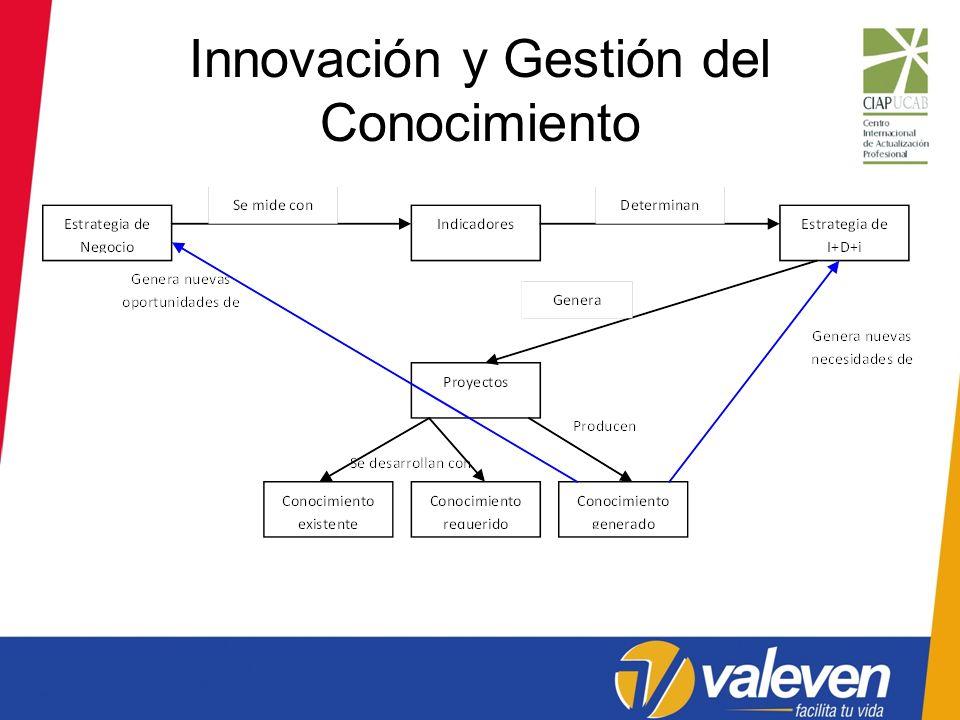 Innovación y Gestión del Conocimiento