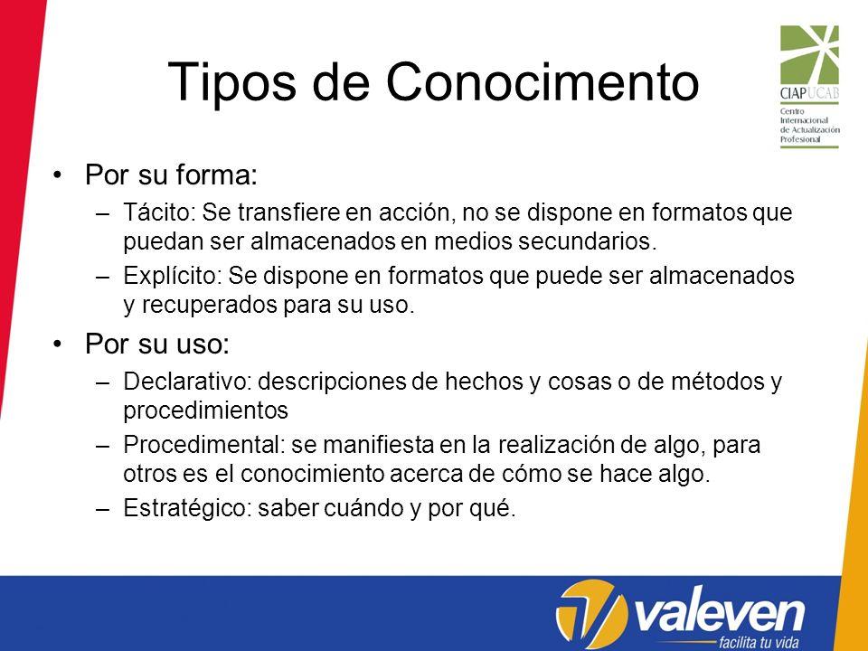 Tipos de Conocimento Por su forma: –Tácito: Se transfiere en acción, no se dispone en formatos que puedan ser almacenados en medios secundarios. –Expl
