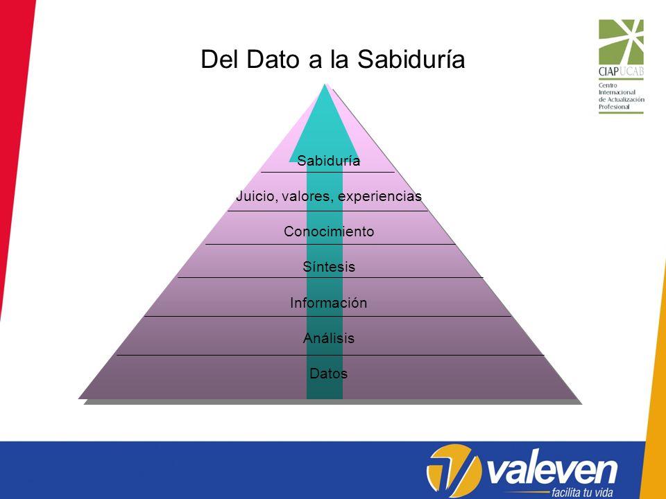 Sabiduría Juicio, valores, experiencias Conocimiento Síntesis Información Análisis Datos Del Dato a la Sabiduría