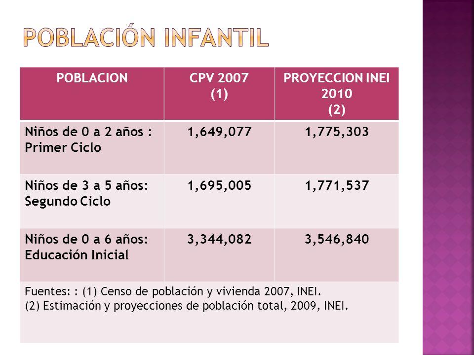 POBLACIONCPV 2007 (1) PROYECCION INEI 2010 (2) Niños de 0 a 2 años : Primer Ciclo 1,649,0771,775,303 Niños de 3 a 5 años: Segundo Ciclo 1,695,0051,771