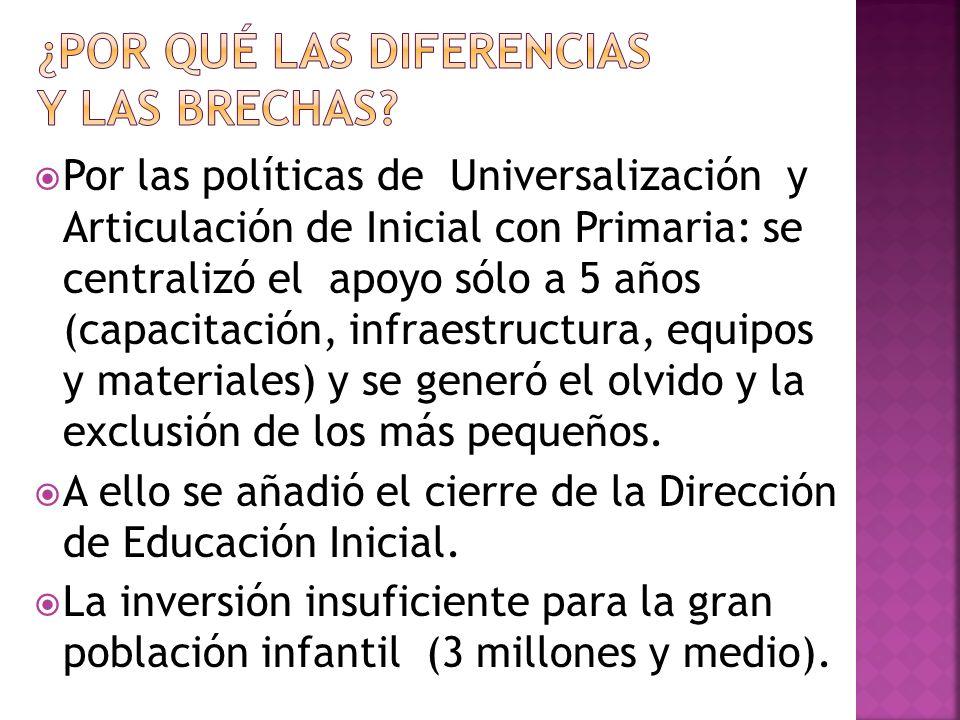 Por las políticas de Universalización y Articulación de Inicial con Primaria: se centralizó el apoyo sólo a 5 años (capacitación, infraestructura, equ