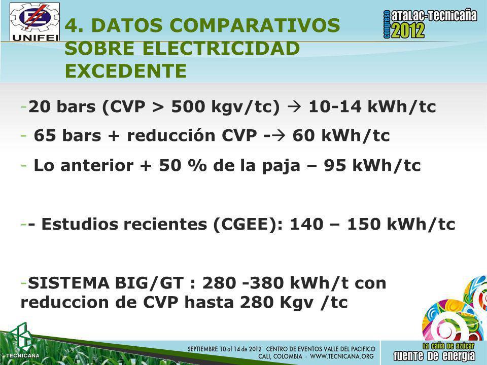 4. DATOS COMPARATIVOS SOBRE ELECTRICIDAD EXCEDENTE -20 bars (CVP > 500 kgv/tc) 10-14 kWh/tc -65 bars + reducción CVP - 60 kWh/tc -Lo anterior + 50 % d