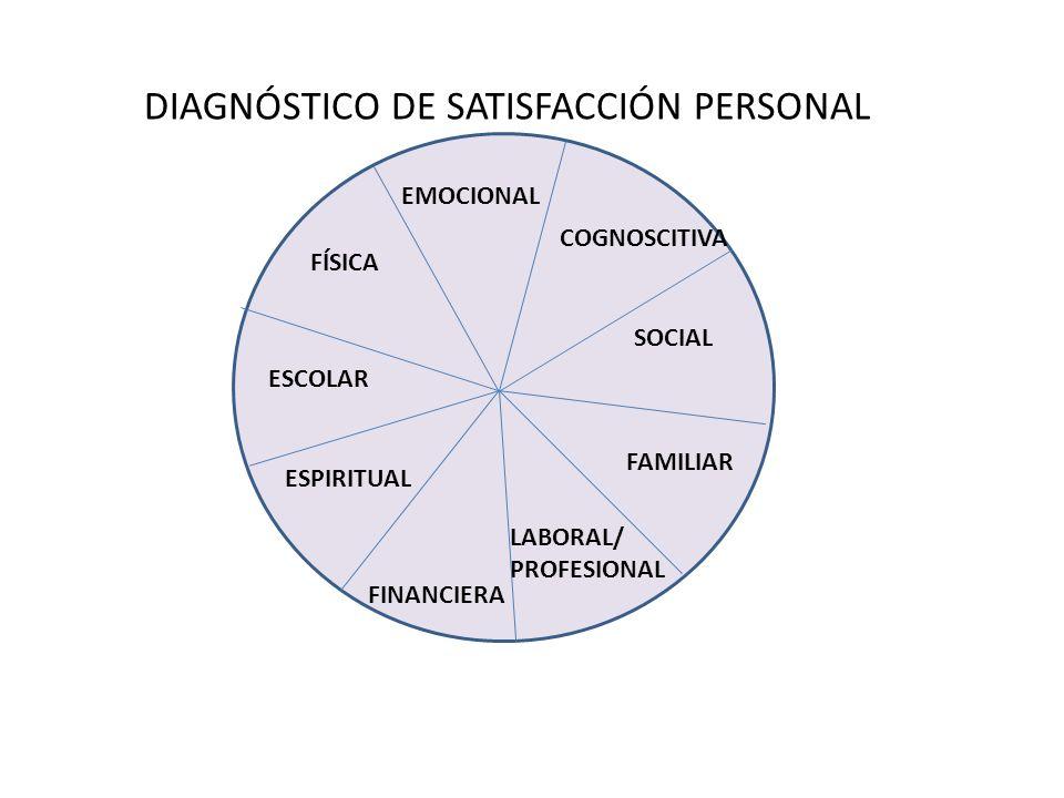 DIAGNÓSTICO DE SATISFACCIÓN PERSONAL FAMILIAR FÍSICA COGNOSCITIVA EMOCIONAL ESPIRITUAL SOCIAL LABORAL/ PROFESIONAL ESCOLAR FINANCIERA