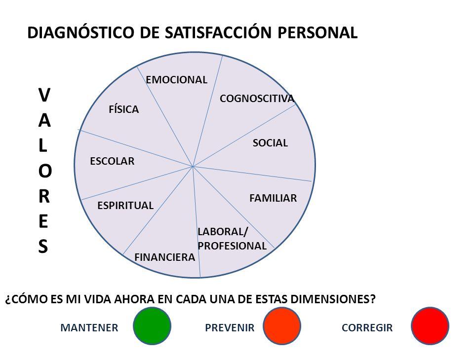 DIAGNÓSTICO DE SATISFACCIÓN PERSONAL FAMILIAR FÍSICA COGNOSCITIVA EMOCIONAL ESPIRITUAL SOCIAL LABORAL/ PROFESIONAL ESCOLAR FINANCIERA ¿CÓMO ES MI VIDA