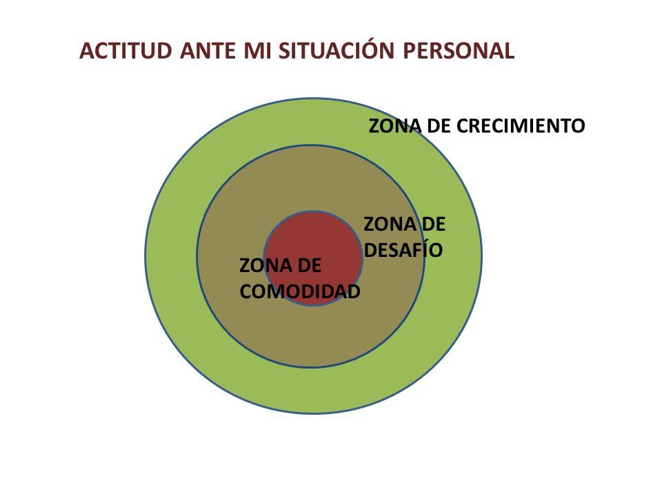 ACTITUD ANTE MI SITUACIÓN PERSONAL ZONA DE CRECIMIENTO ZONA DE DESAFÍO ZONA DE COMODIDAD