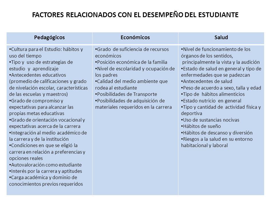 PedagógicosEconómicosSalud Cultura para el Estudio: hábitos y uso del tiempo Tipo y uso de estrategias de estudio y aprendizaje Antecedentes educativo