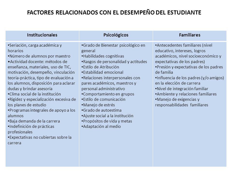 InstitucionalesPsicológicosFamiliares Seriación, carga académica y horarios Número de alumnos por maestro Actividad docente: métodos de enseñanza, mat