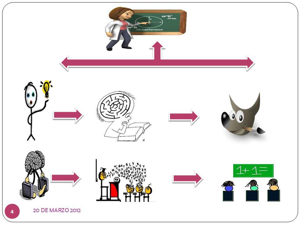 20 DE MARZO 2012 15 ARTICULAN sus conocimientos de forma continua, expresando con sus propios términos su entendimiento de los procesos y el contenido que están aprendiendo.