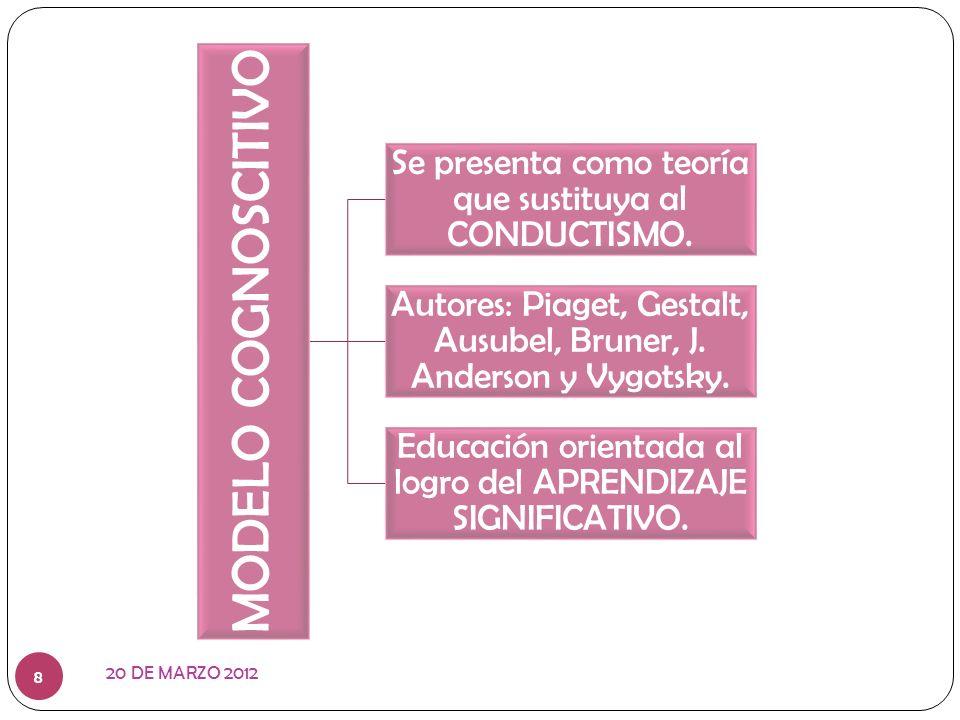 8 MODELO COGNOSCITIVO Se presenta como teoría que sustituya al CONDUCTISMO. Autores: Piaget, Gestalt, Ausubel, Bruner, J. Anderson y Vygotsky. Educaci