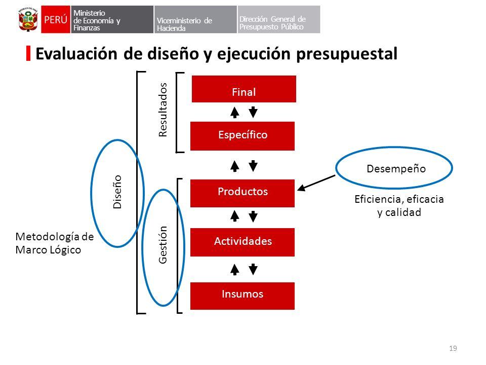 Ministerio de Economía y Finanzas Viceministerio de Hacienda Dirección General de Presupuesto Público Evaluación de diseño y ejecución presupuestal Es