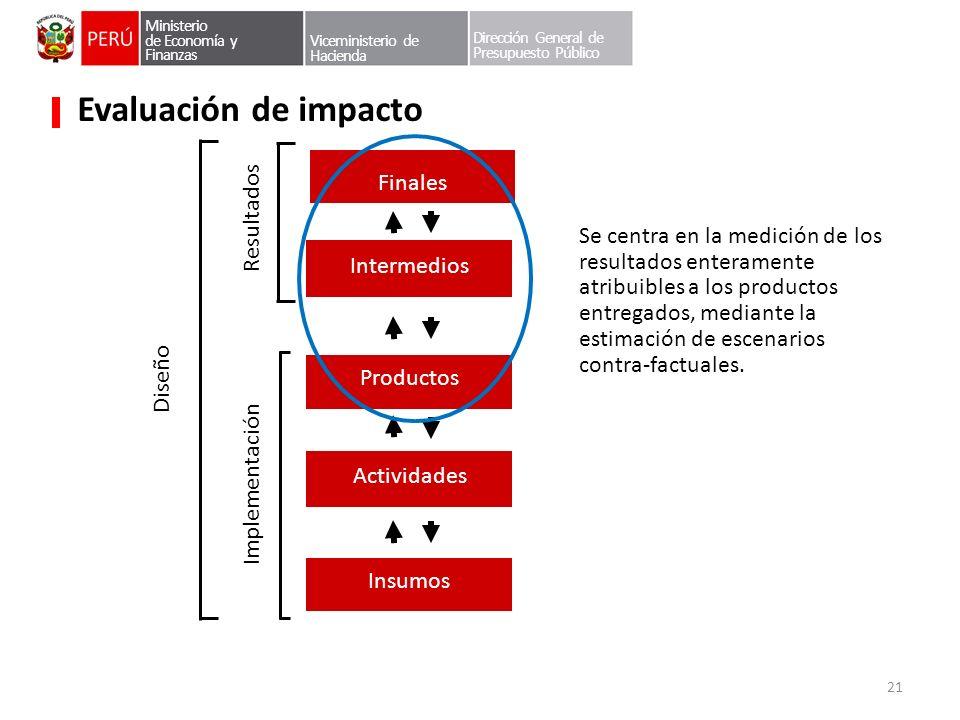 Ministerio de Economía y Finanzas Viceministerio de Hacienda Dirección General de Presupuesto Público Evaluación de impacto Intermedios Productos Se c