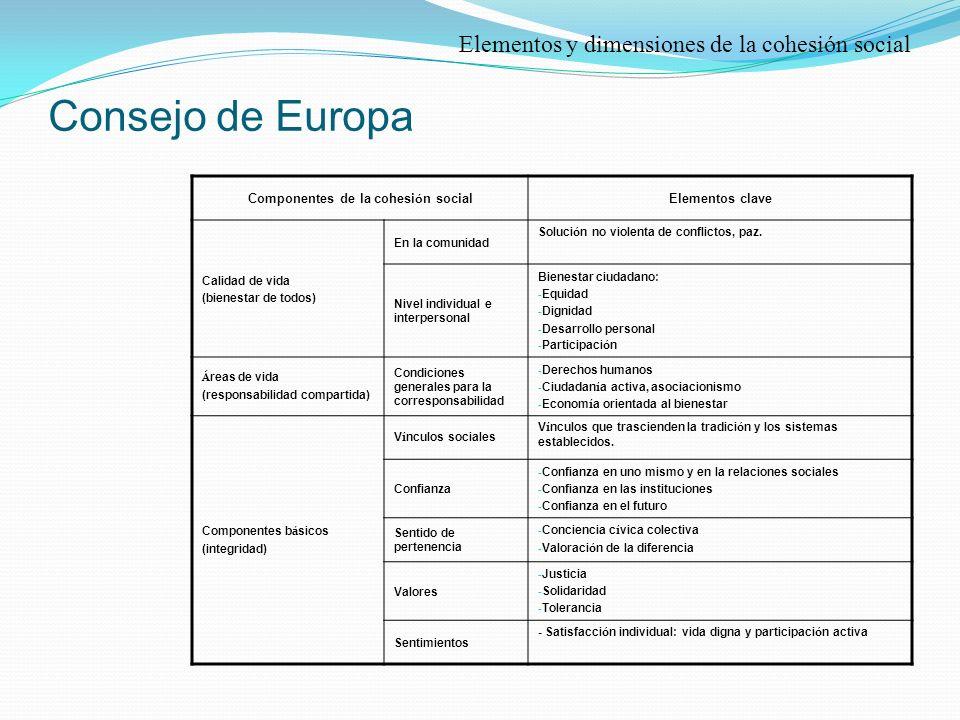 Consejo de Europa Componentes de la cohesi ó n social Elementos clave Calidad de vida (bienestar de todos) En la comunidad Soluci ó n no violenta de conflictos, paz.