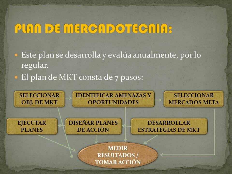 Este plan se desarrolla y evalúa anualmente, por lo regular.