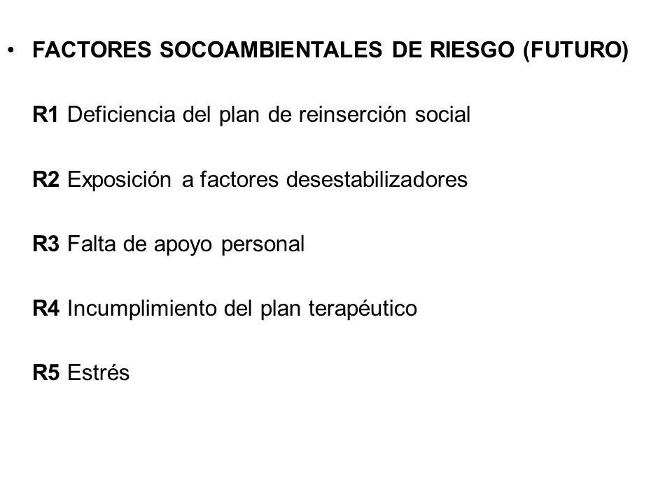 FACTORES SOCOAMBIENTALES DE RIESGO (FUTURO) R1 Deficiencia del plan de reinserción social R2 Exposición a factores desestabilizadores R3 Falta de apoy