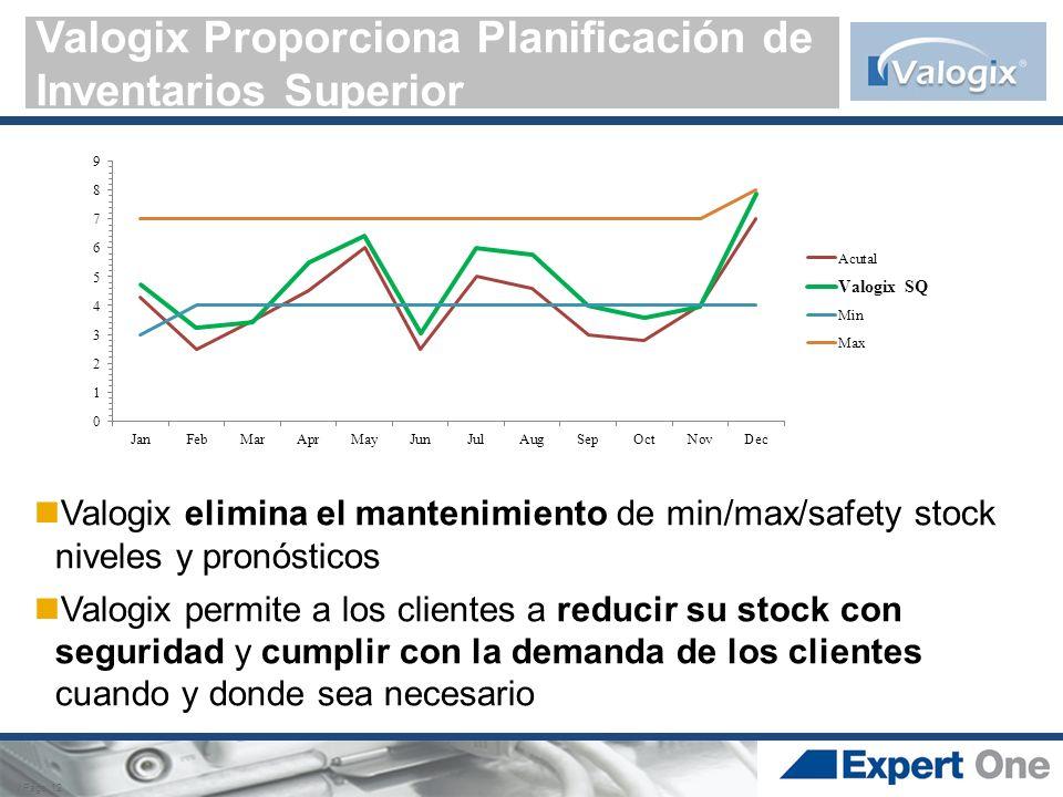Valogix Proporciona Planificación de Inventarios Superior / Page 12 Valogix elimina el mantenimiento de min/max/safety stock niveles y pronósticos Val