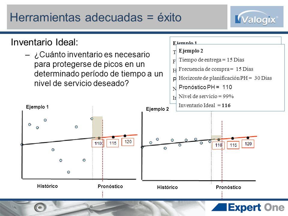 Herramientas adecuadas = éxito Inventario Ideal: –¿Cuánto inventario es necesario para protegerse de picos en un determinado período de tiempo a un ni