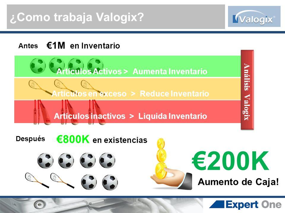¿Como trabaja Valogix? Antes 800K en existencias 200K Aumento de Caja! Después 1M en Inventario Artículos en exceso > Reduce Inventario Artículos inac