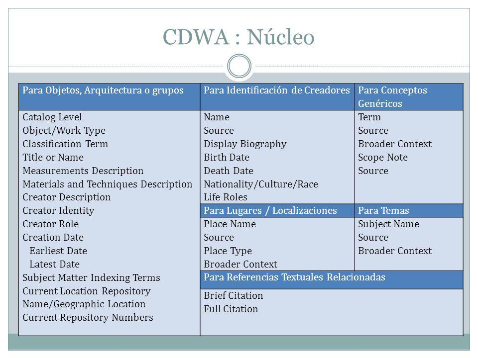 CDWA : Núcleo Para Objetos, Arquitectura o gruposPara Identificación de Creadores Para Conceptos Genéricos Catalog Level Object/Work Type Classification Term Title or Name Measurements Description Materials and Techniques Description Creator Description Creator Identity Creator Role Creation Date Earliest Date Latest Date Subject Matter Indexing Terms Current Location Repository Name/Geographic Location Current Repository Numbers Name Source Display Biography Birth Date Death Date Nationality/Culture/Race Life Roles Term Source Broader Context Scope Note Source Para Lugares / LocalizacionesPara Temas Place Name Source Place Type Broader Context Subject Name Source Broader Context Para Referencias Textuales Relacionadas Brief Citation Full Citation