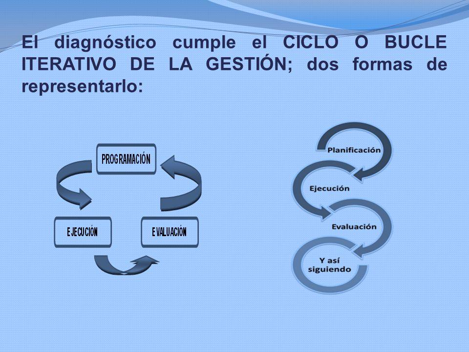 EMPODERAMIENTO Proceso en el que las personas, grupos u organizaciones ganan control sobre su propio camino de vida.