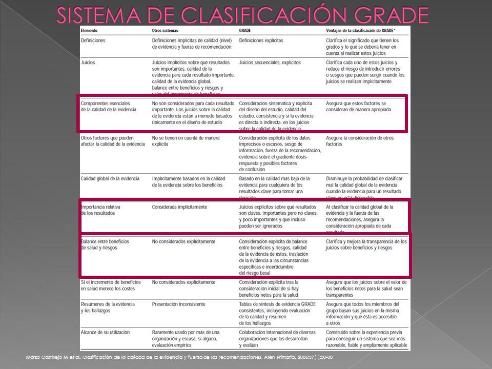 Marzo Castillejo M et al.