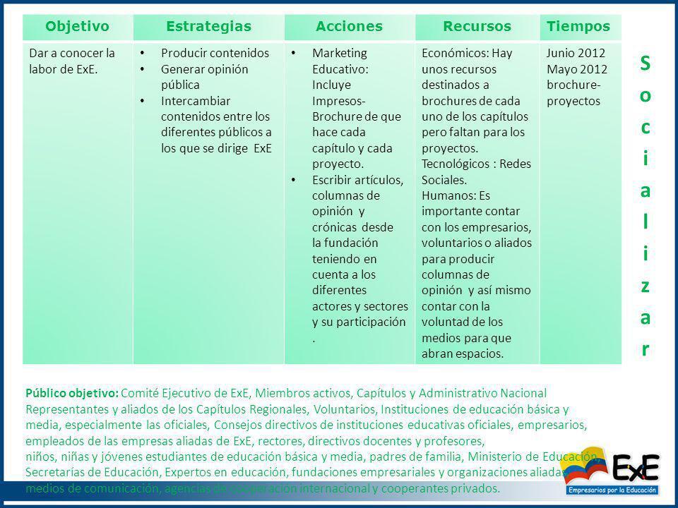 ObjetivoEstrategiasAccionesRecursosTiempos Dar a conocer la labor de ExE.