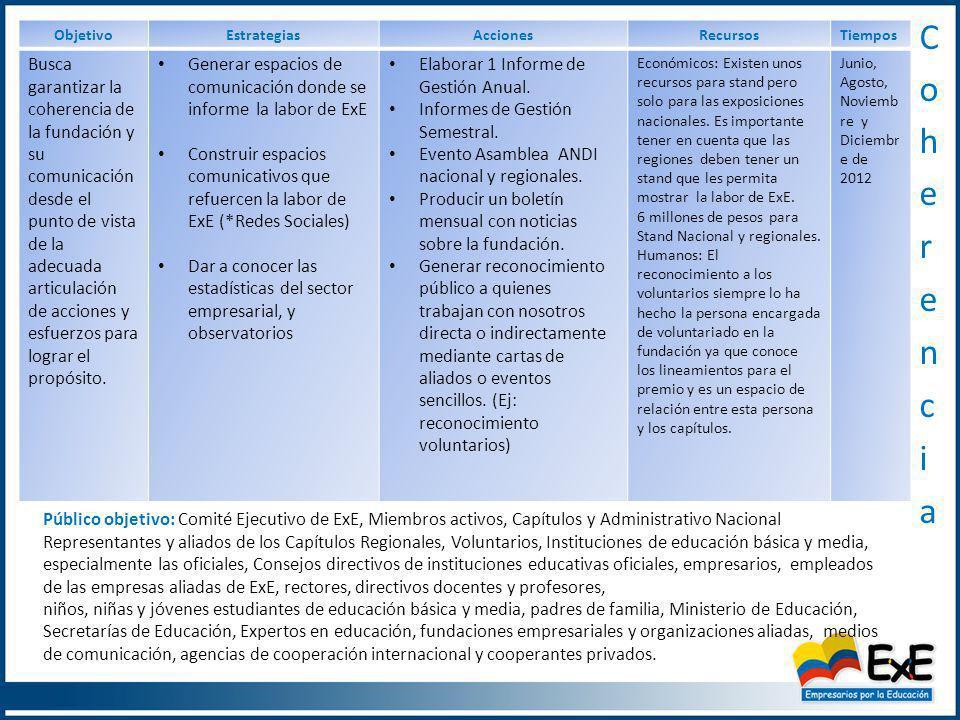 ObjetivoEstrategiasAccionesRecursosTiempos Busca garantizar la coherencia de la fundación y su comunicación desde el punto de vista de la adecuada articulación de acciones y esfuerzos para lograr el propósito.