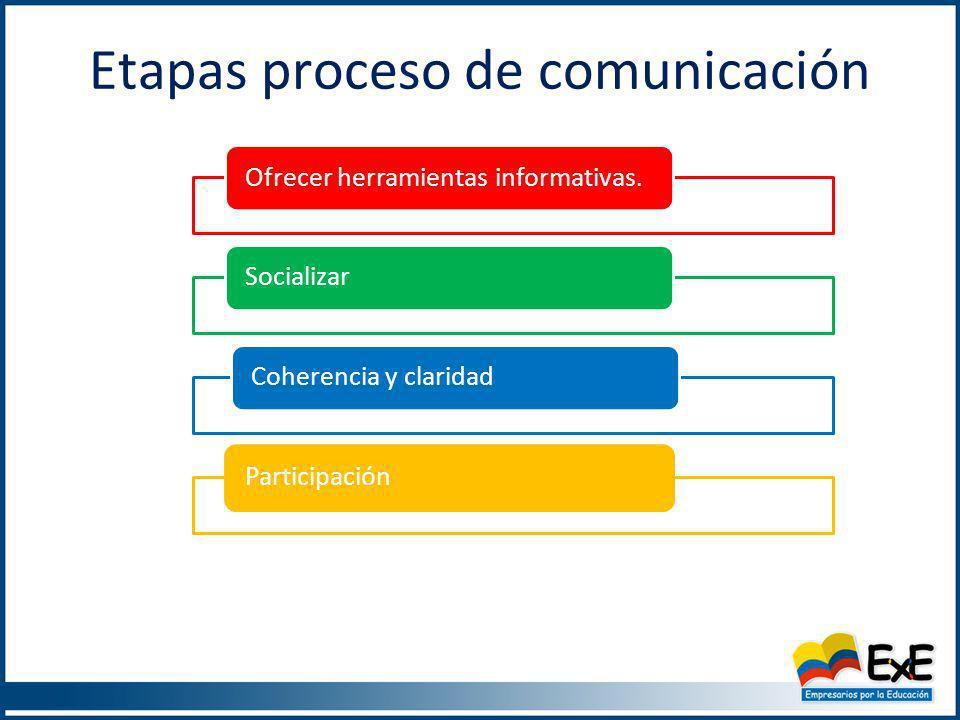 Etapas proceso de comunicación Ofrecer herramientas informativas.SocializarCoherencia y claridadParticipación