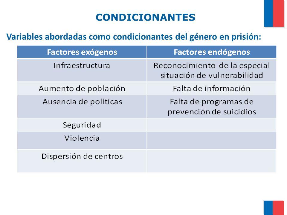 CONDICIONANTES Variables abordadas como condicionantes del género en prisión:
