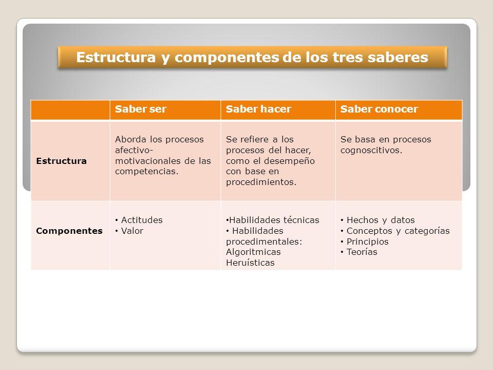 Estructura y componentes de los tres saberes Saber serSaber hacerSaber conocer Estructura Aborda los procesos afectivo- motivacionales de las competencias.