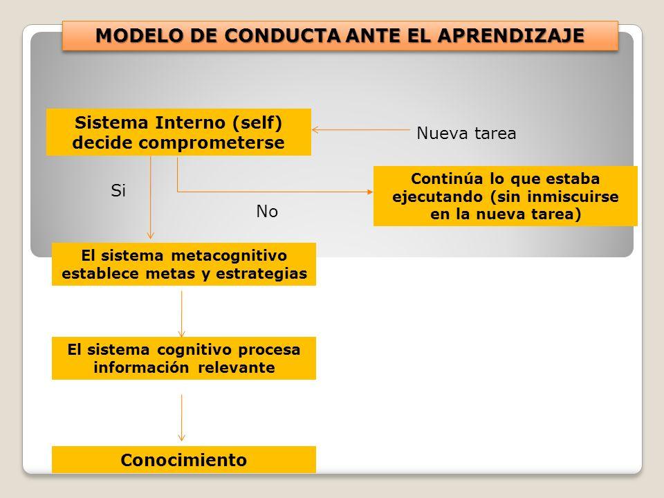 Sistema Interno (self) decide comprometerse El sistema metacognitivo establece metas y estrategias El sistema cognitivo procesa información relevante Conocimiento Continúa lo que estaba ejecutando (sin inmiscuirse en la nueva tarea) Nueva tarea No Si MODELO DE CONDUCTA ANTE EL APRENDIZAJE