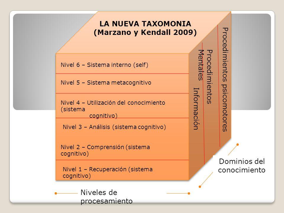 Nivel 6 – Sistema interno (self) Nivel 5 – Sistema metacognitivo Nivel 4 – Utilización del conocimiento (sistema cognitivo) Nivel 3 – Análisis (sistema cognitivo) Nivel 2 – Comprensión (sistema cognitivo) Nivel 1 – Recuperación (sistema cognitivo) Procedimientos psicomotores Procedimientos Mentales Información LA NUEVA TAXOMONIA (Marzano y Kendall 2009) Niveles de procesamiento Dominios del conocimiento