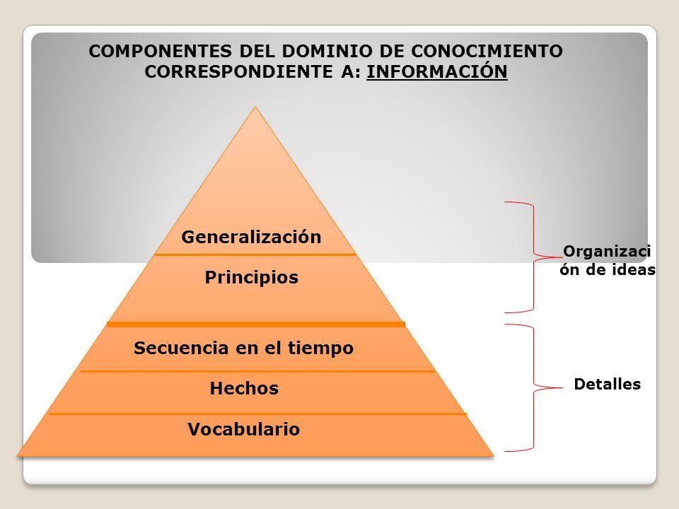 Generalización Principios Secuencia en el tiempo Hechos Vocabulario Organizaci ón de ideas Detalles COMPONENTES DEL DOMINIO DE CONOCIMIENTO CORRESPONDIENTE A: INFORMACIÓN