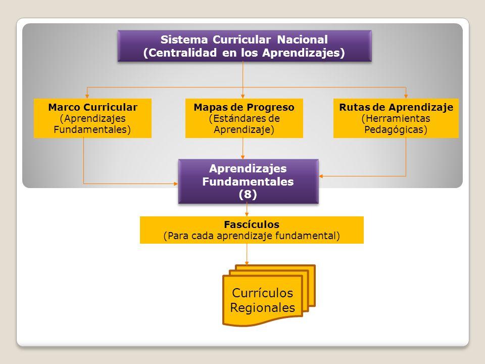 Sistema Curricular Nacional (Centralidad en los Aprendizajes) Sistema Curricular Nacional (Centralidad en los Aprendizajes) Marco Curricular (Aprendizajes Fundamentales) Mapas de Progreso (Estándares de Aprendizaje) Rutas de Aprendizaje (Herramientas Pedagógicas) Aprendizajes Fundamentales (8) Aprendizajes Fundamentales (8) Fascículos (Para cada aprendizaje fundamental) Currículos Regionales