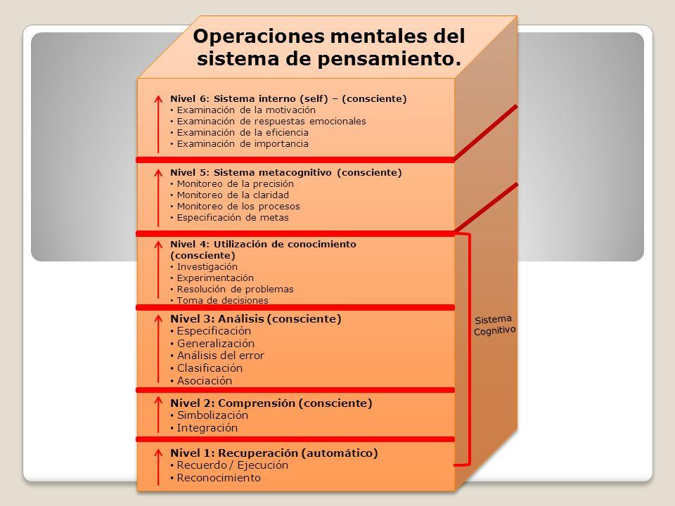 Nivel 6: Sistema interno (self) – (consciente) Examinación de la motivación Examinación de respuestas emocionales Examinación de la eficiencia Examinación de importancia Nivel 5: Sistema metacognitivo (consciente) Monitoreo de la precisión Monitoreo de la claridad Monitoreo de los procesos Especificación de metas Nivel 4: Utilización de conocimiento (consciente) Investigación Experimentación Resolución de problemas Toma de decisiones Nivel 3: Análisis (consciente) Especificación Generalización Análisis del error Clasificación Asociación Nivel 2: Comprensión (consciente) Simbolización Integración Nivel 1: Recuperación (automático) Recuerdo / Ejecución Reconocimiento Sistema Cognitivo Operaciones mentales del sistema de pensamiento.