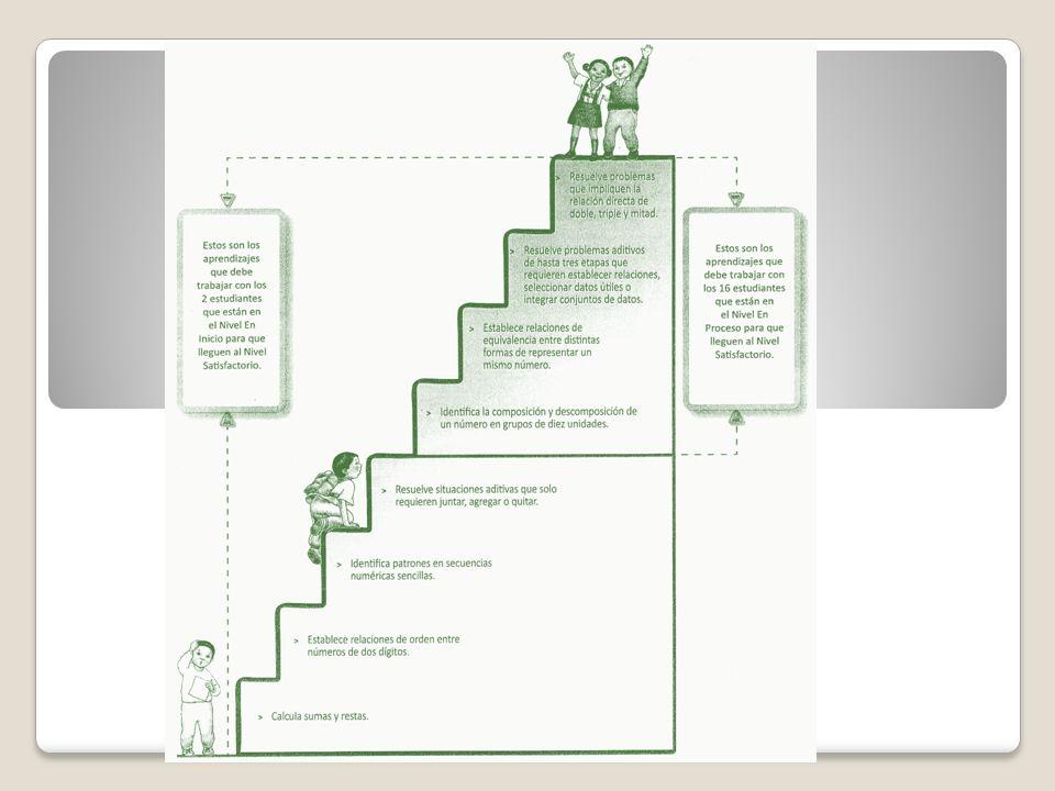 Macro Procedimientos Estrategias Algoritmos Reglas simples Procesos Habilidades COMPONENTES DEL DOMINIO DE CONOCIMIENTO CORRESPONDIENTE A: PROCEDIMIENTOS MENTALES
