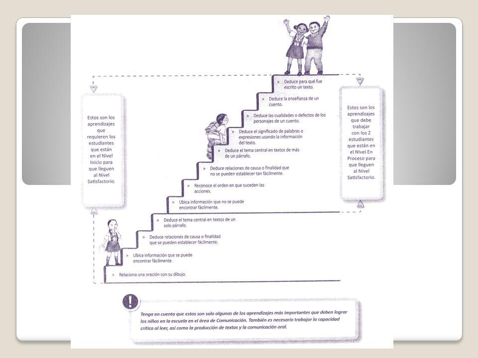 Procedimientos de combinación compleja Procedimientos de simple combinación Procedimientos fundamentales Procesos Habilidades COMPONENTES DEL DOMINIO DE CONOCIMIENTO CORRESPONDIENTE A: PROCEDIMIENTOS PSICOMOTORES