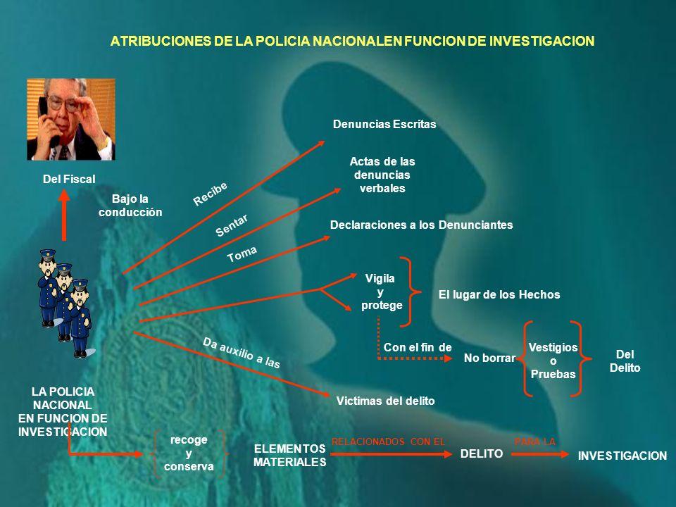 La función de investigación de la Policía Nacional estará sujeta a la conducción del Fiscal – Ministerio Pùblico. EFECTIVAMENTE, ASI LO DISPONE EL ART