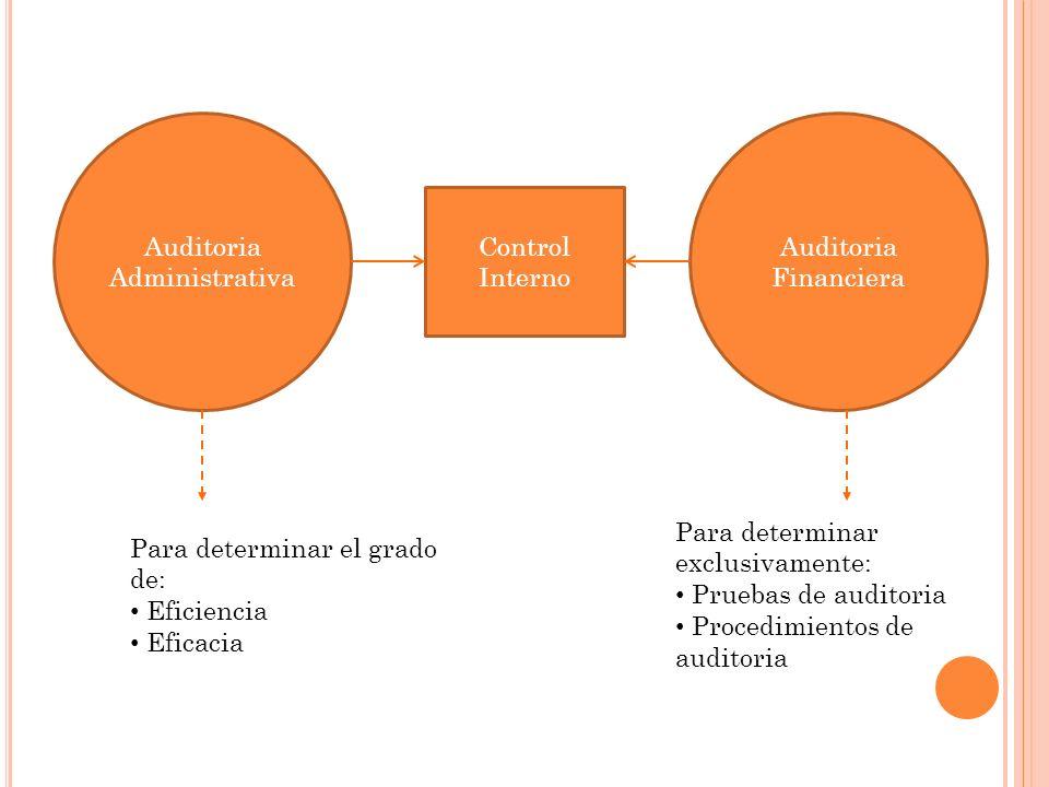 Auditoria Administrativa Auditoria Financiera Control Interno Para determinar el grado de: Eficiencia Eficacia Para determinar exclusivamente: Pruebas